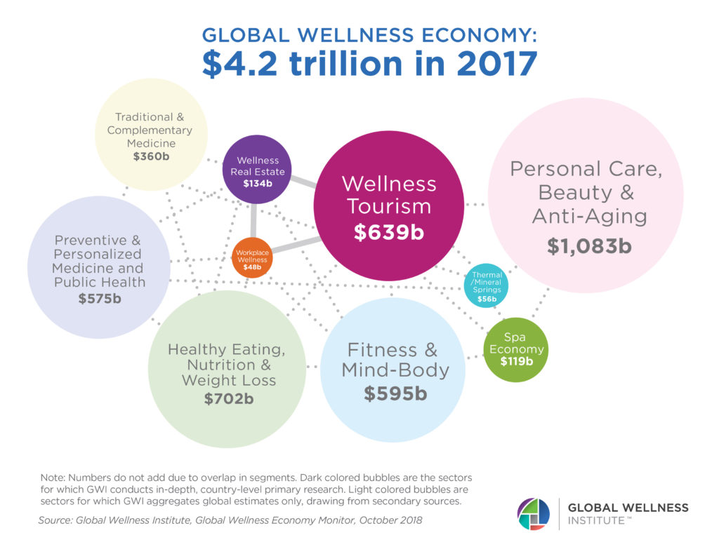 Wellness Now a $4.2 Trillion Global Industry - Global ...