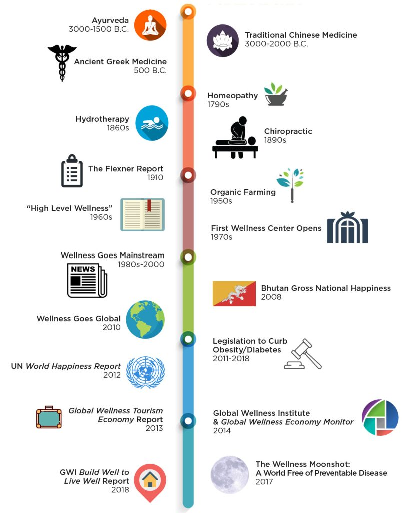 history of wellness   global wellness institute