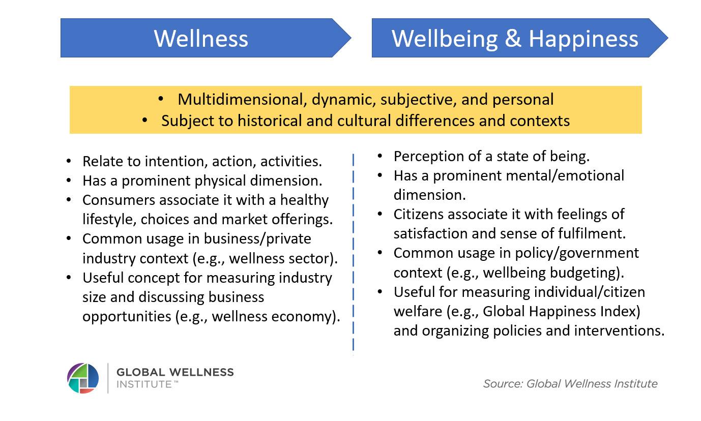 What is Wellness? - Global Wellness Institute