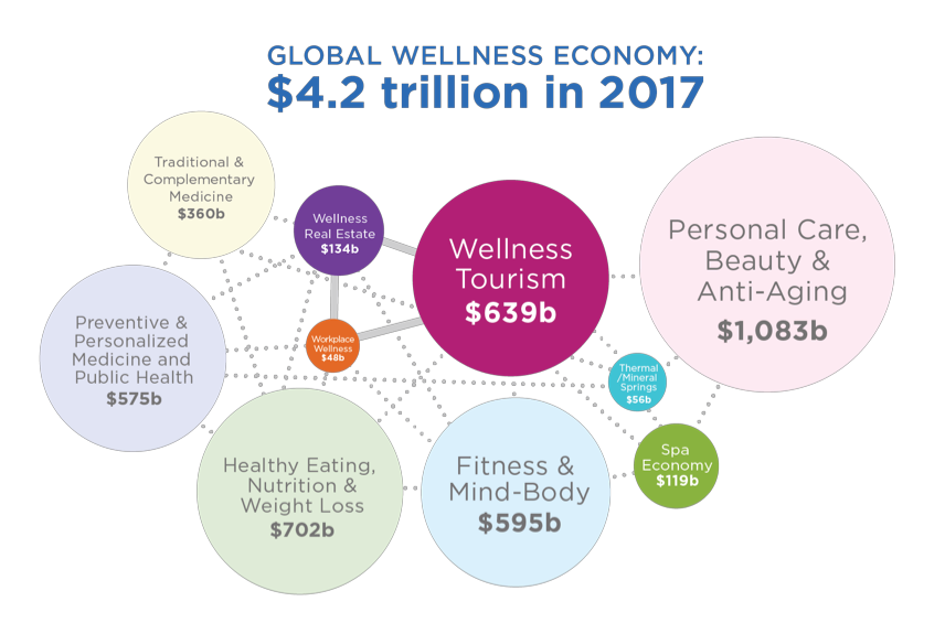 Wellness economy sectors