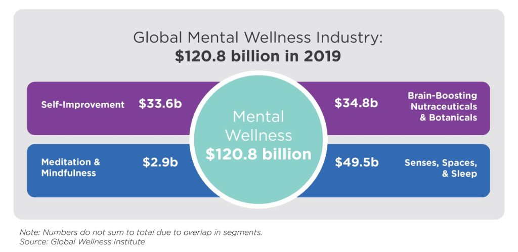 Global Mental Wellness Industry