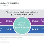 GWI Researchers Take a Deep Dive into the Mental Wellness Economy Markets