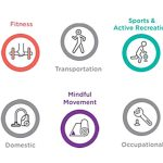 Industry Research: Understanding the Different Types of Physical Activity